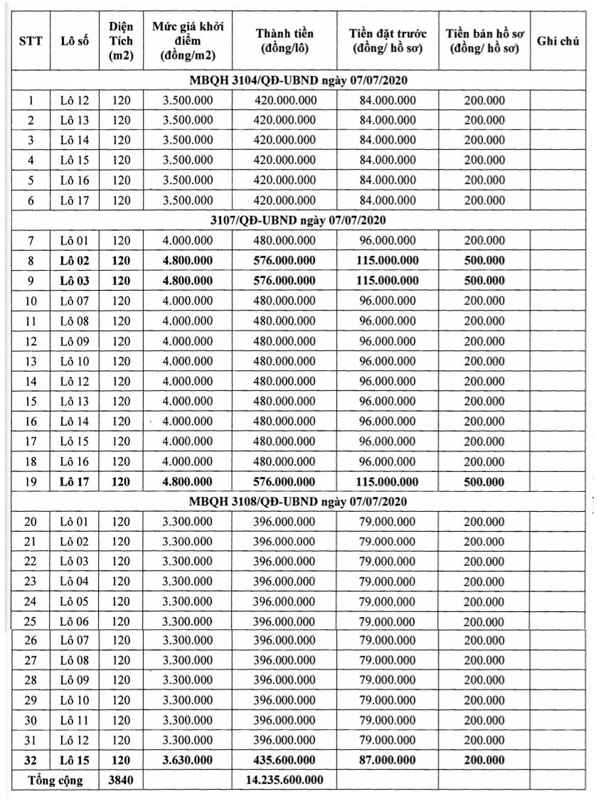 Thanh Hóa sắp đấu giá 32 lô đất tại Quảng Xương, khởi điểm từ 3,3 triệu đồng/m2 - Ảnh 1.