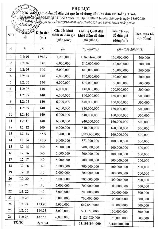 Hoằng Hóa, Thanh Hóa sắp đấu giá 26 lô đất, khởi điểm từ 5 triệu đồng/m2 - Ảnh 1.