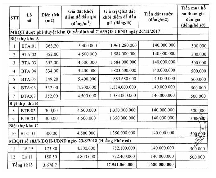Thanh Hóa sắp đấu giá 12 lô đất tại thị trấn Bút Sơn, khởi điểm 4,5 triệu đồng/m2 - Ảnh 1.