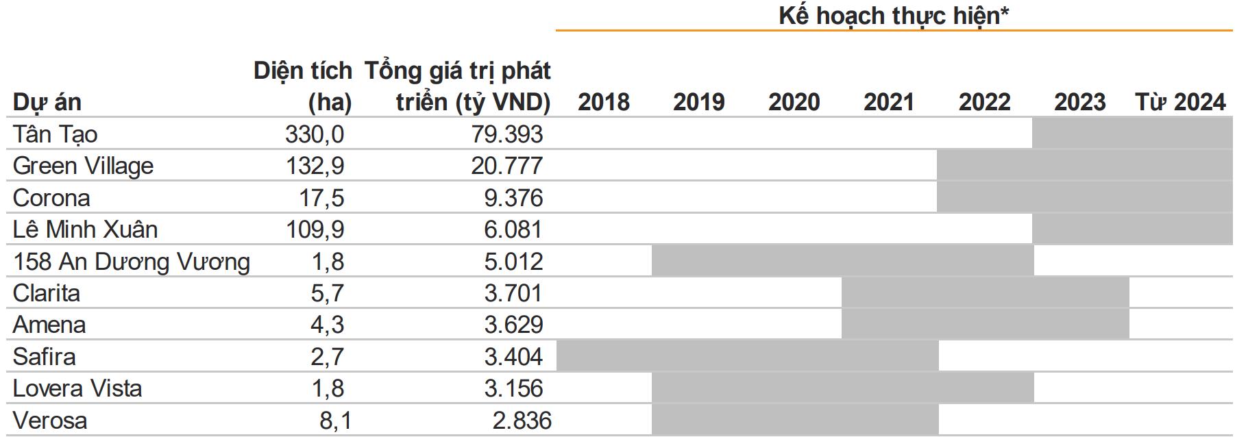 VNDirect: Ba dự án mới tại Thủ Đức và Bình Tân sẽ mang về hơn hơn 12.300 tỷ cho Khang Điền - Ảnh 2.