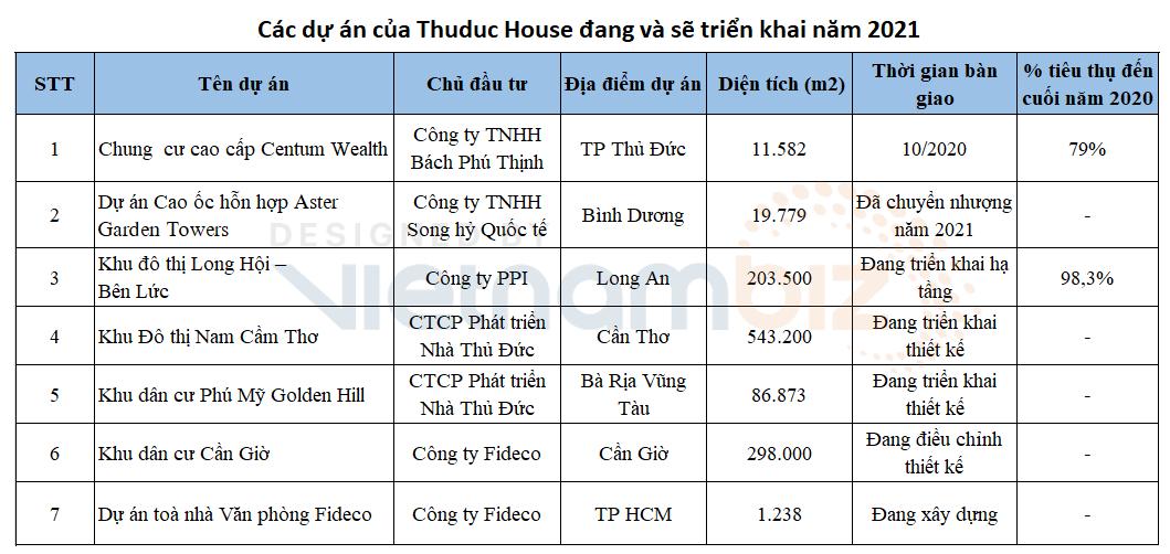 Thuduc House: Chủ tịch gửi tâm thư về vụ truy thu thuế, muốn nâng tỷ lệ doanh thu bất động sản lên 60% trong 5 năm tới - Ảnh 3.