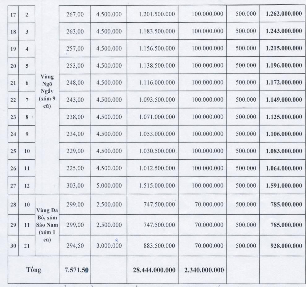 Nghệ An sắp đấu giá 30 lô đất quy hoạch tại huyện Nam Đàn, giá khởi điểm từ 2 triệu đồng/m2 - Ảnh 2.