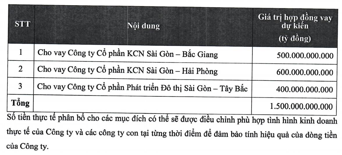Kinh Bắc huy động 1.500 tỷ đồng trái phiếu đổ vào 3 cụm công nghiệp ở Long An - Ảnh 1.