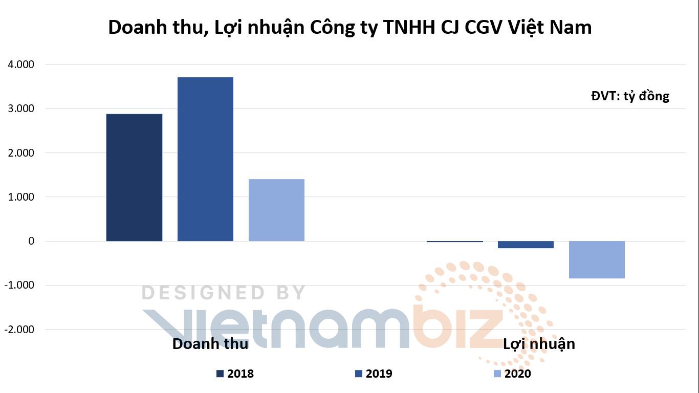 Doanh thu CGV, Lotte Cinema giảm trên 60% năm 2020 trước khi kêu cứu cần hỗ trợ - Ảnh 1.