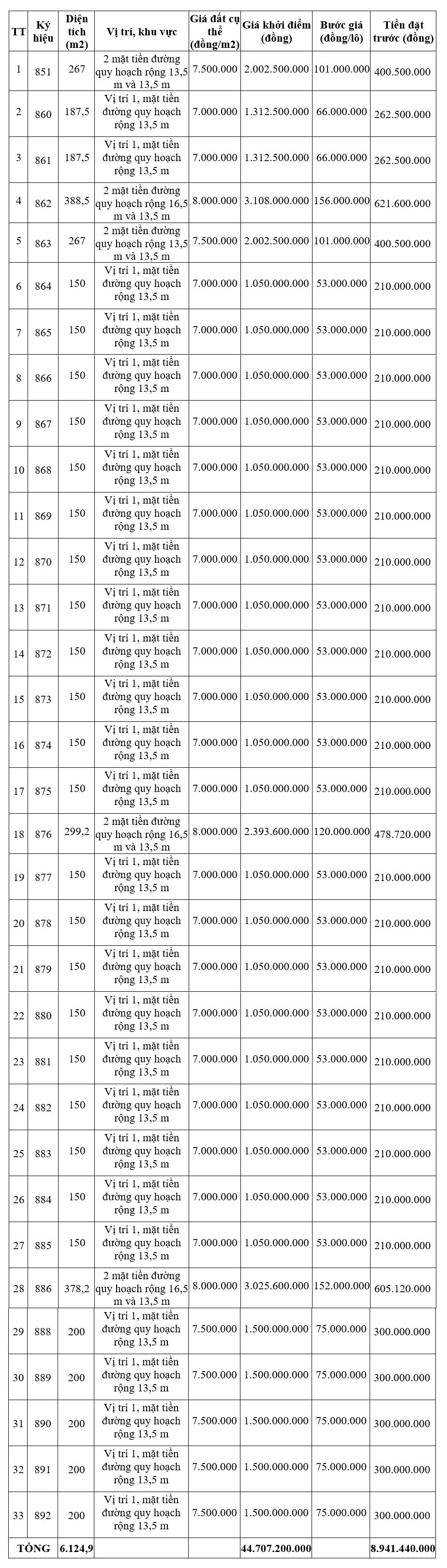 Thừa Thiên Huế đấu giá 33 lô đất tại Hương Thủy, khởi điểm từ 7 triệu đồng/m2 - Ảnh 1.