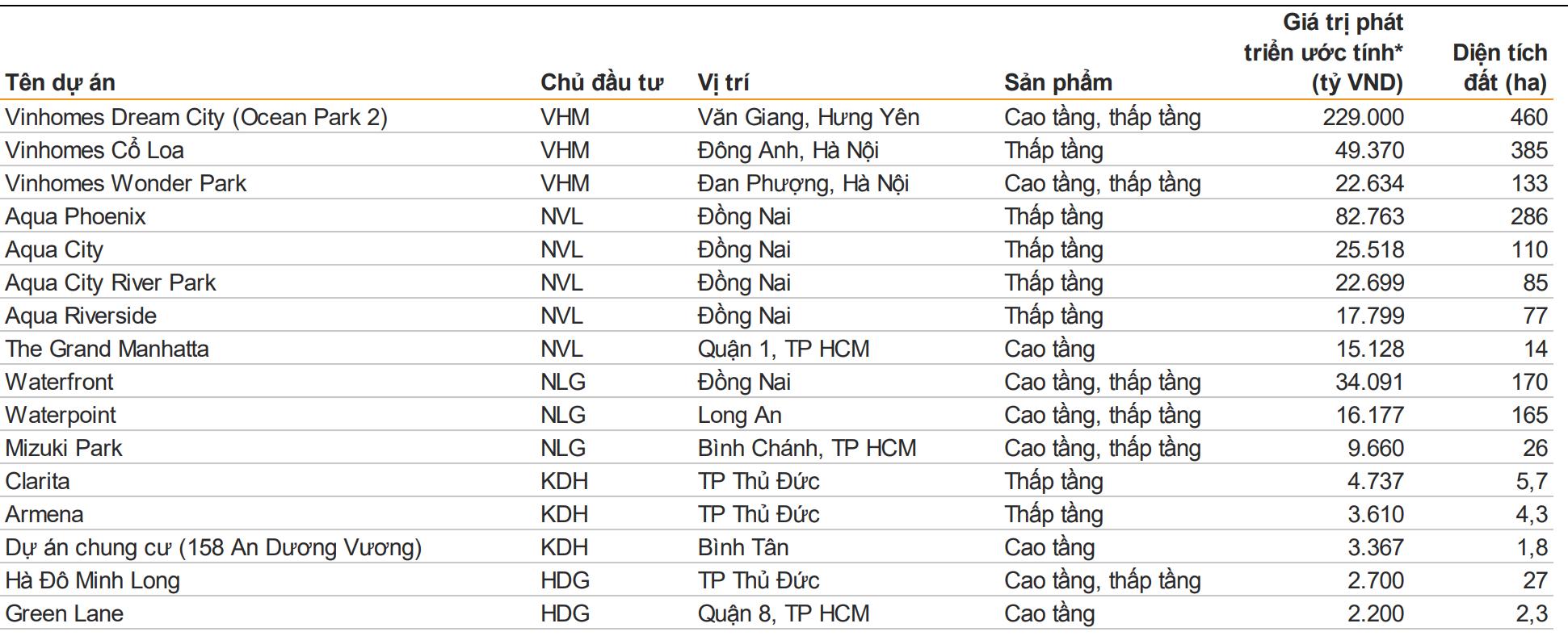 Vinhomes, Novaland, Nam Long, Khang Điền hưởng lợi gì khi giá nhà đất tăng trên diện rộng? - Ảnh 3.