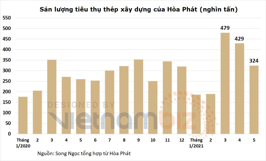 Hòa Phát tiêu thụ 695.000 tấn thép, giảm 20% so với tháng trước - Ảnh 3.