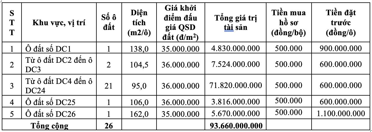 Vĩnh Phúc sắp đấu giá 26 thửa đất tại huyện Yên Lạc, giá khởi điểm từ 35 triệu đồng/m2  - Ảnh 1.