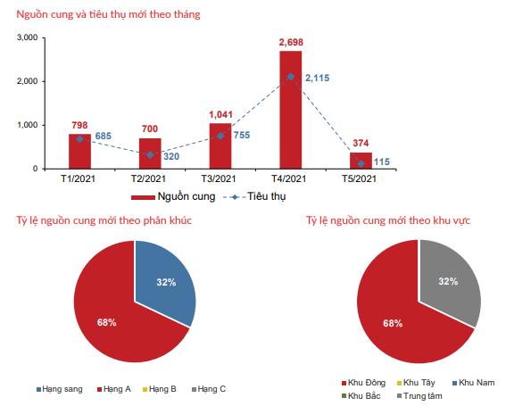 Thị trường căn hộ TP HCM đạt đỉnh giá mới 300 - 400 triệu đồng/m2 - Ảnh 1.