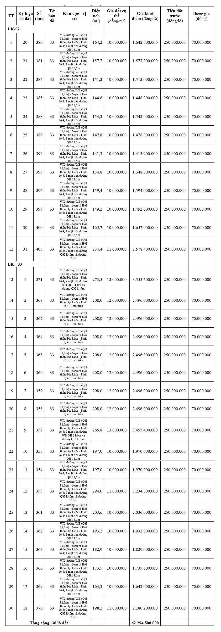 Hương Trà, Thừa Thiên Huế sắp đấu giá 30 lô đất, khởi điểm từ 10 triệu đồng/m2 - Ảnh 1.