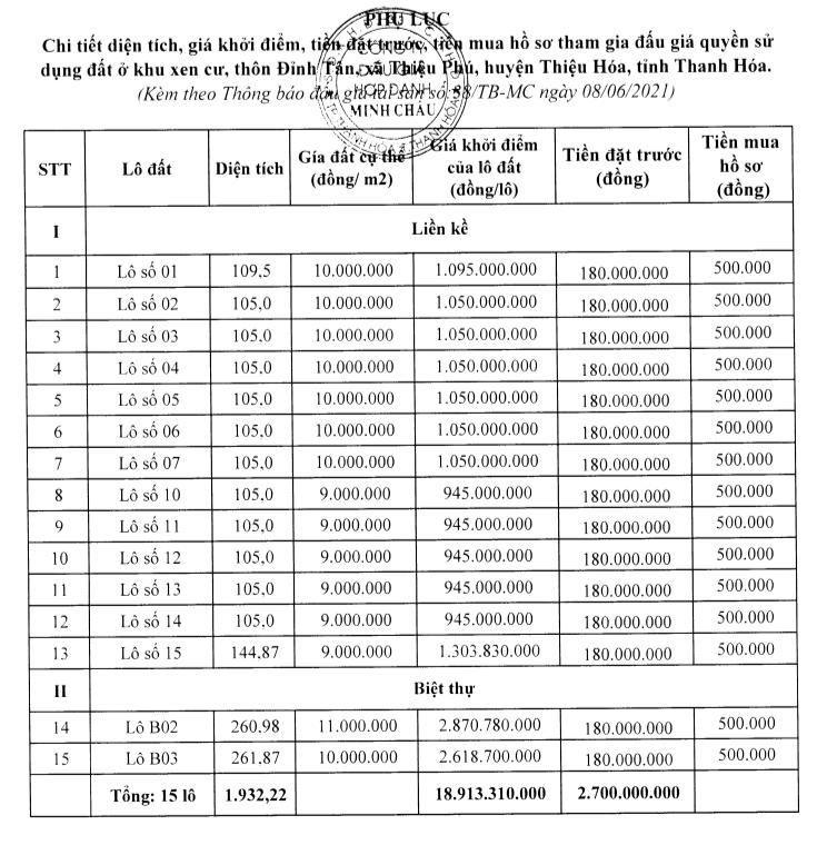 Thanh Hóa sắp đấu giá 15 lô đất tại Thiệu Hóa, khởi điểm từ 9 triệu đồng/m2 - Ảnh 1.