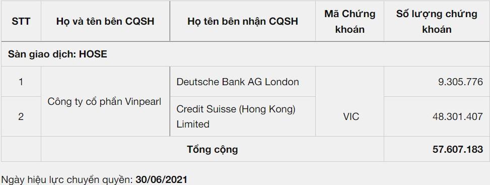 Hai định chế tài chính nước ngoài vừa nhận 57,6 triệu cổ phần Vingroup từ Vinpearl - Ảnh 1.