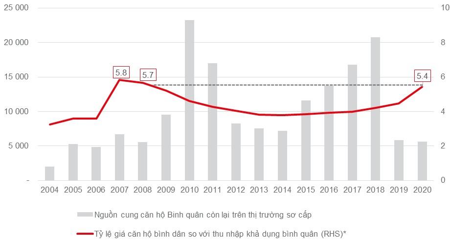 Nhà ở giá rẻ TP HCM - phân khúc giàu tiềm năng cho các nhà đầu tư - Ảnh 1.