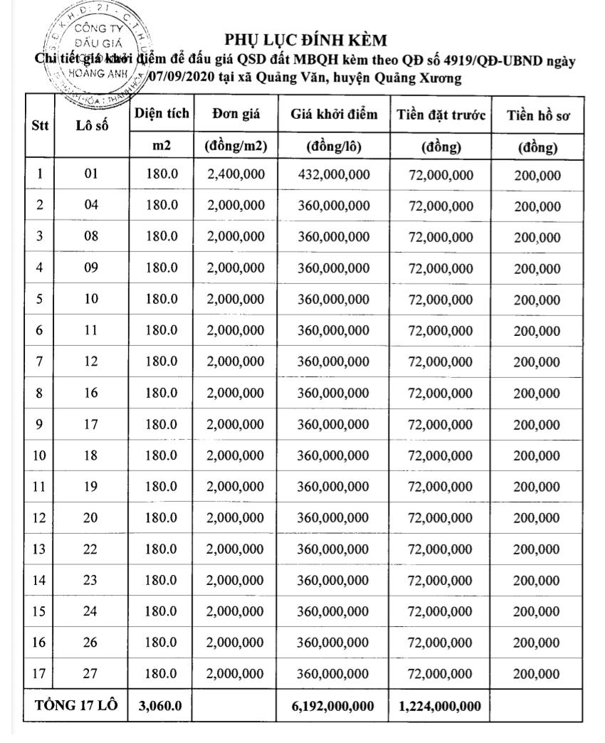 Thanh Hóa sắp đấu giá 60 lô đất tại Quảng Xương, khởi điểm từ 2 triệu đồng/m2 - Ảnh 1.