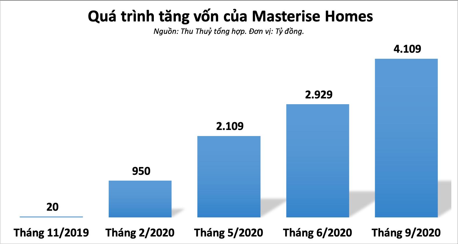Masterise Homes tăng vốn thần tốc trong một năm, thực hiện loạt dự án mua lại từ Vinhomes - Ảnh 3.