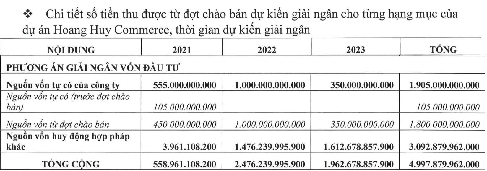 Tài chính Hoàng Huy lên kế hoạch rót hơn 2.500 tỷ vào dự án Hoàng Huy Commerce và Sở Dầu - Ảnh 1.
