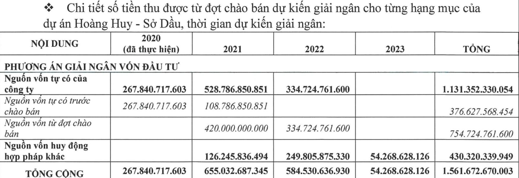 Tài chính Hoàng Huy lên kế hoạch rót hơn 2.500 tỷ vào dự án Hoàng Huy Commerce và Sở Dầu - Ảnh 2.