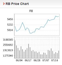Giá thép xây dựng hôm nay 19/7: Tiếp đà tăng cao trong giao dịch đầu tuần - Ảnh 2.