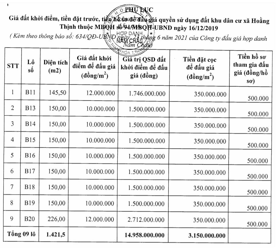 Thanh Hóa sắp đấu giá 33 lô đất tại Hoằng Hóa, khởi điểm 4 triệu đồng/m2 - Ảnh 1.