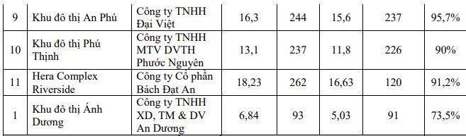 Nhiều dự án ở Quảng Nam thi công trước khi lập phương án bồi thường - Ảnh 3.