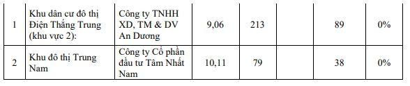 Nhiều dự án ở Quảng Nam thi công trước khi lập phương án bồi thường - Ảnh 5.
