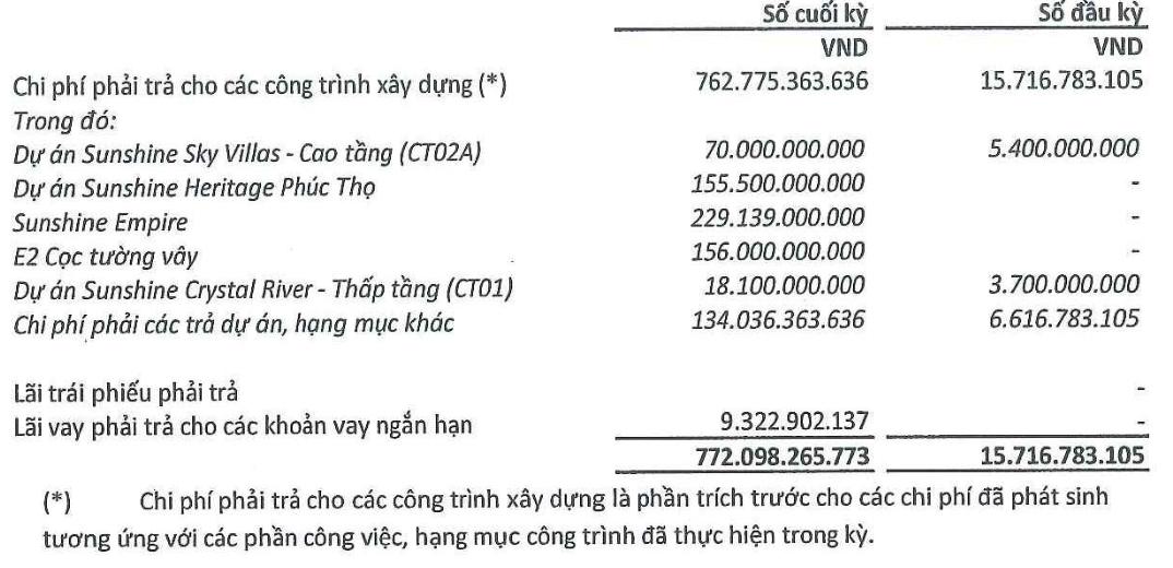 Lợi nhuận Xây dựng SCG tăng 220% trong nửa đầu năm - Ảnh 3.
