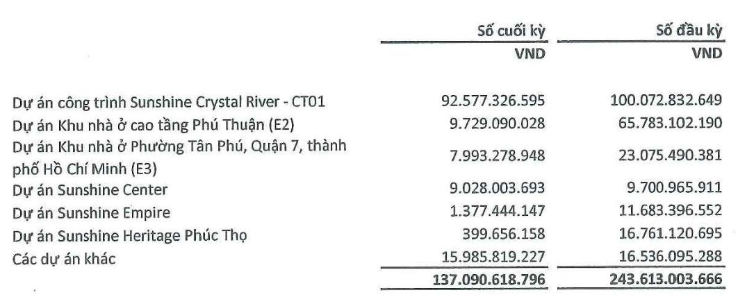 Lợi nhuận Xây dựng SCG tăng 220% trong nửa đầu năm - Ảnh 2.