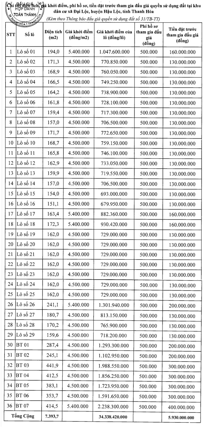 Hậu Lộc, Thanh Hóa sắp đấu giá 12 lô đất, khởi điểm từ 4,5 nghìn đồng/m2 - Ảnh 1.