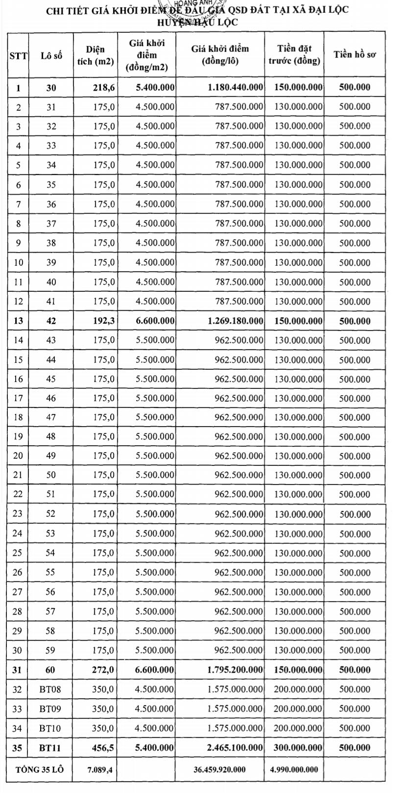 Hậu Lộc, Thanh Hóa sắp đấu giá 12 lô đất, khởi điểm từ 4,5 nghìn đồng/m2 - Ảnh 2.