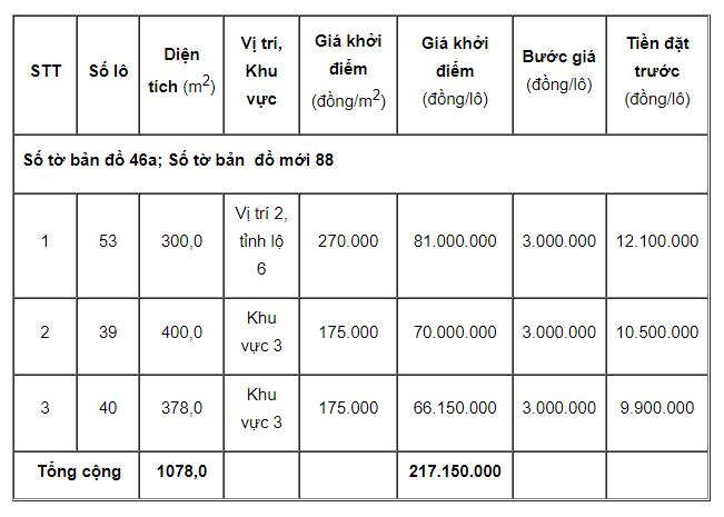 Thừa Thiên Huế đấu giá 6 lô đất tại Phong Điền, khởi điểm từ 66,15 triệu đồng/lô - Ảnh 1.