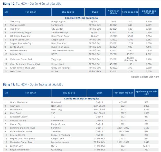 15.000 căn hộ dự kiến tung ra thị trường TP HCM, có căn hơn 187 triệu đồng/m2 - Ảnh 2.