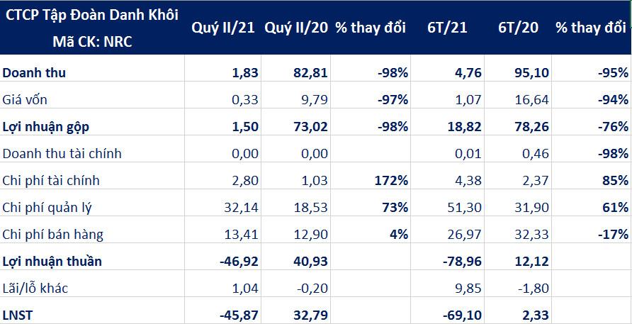 Tập đoàn Danh Khôi lỗ hơn 68 tỷ trong 6 tháng đầu năm 2021 theo tình hình chung của thị trường bất động sản - Ảnh 1.