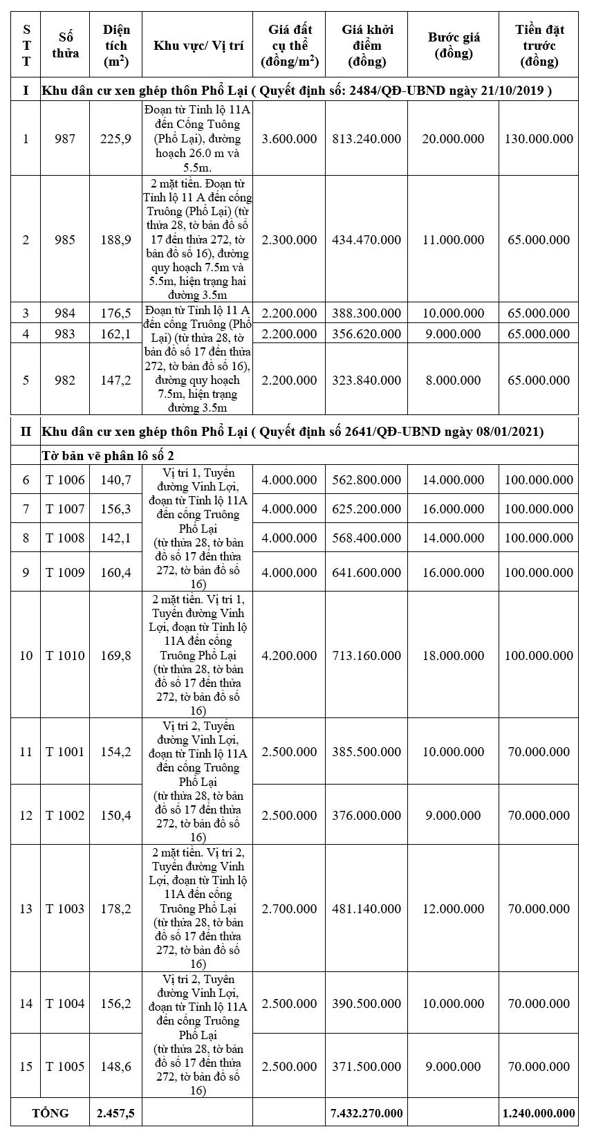 Đấu giá 20 lô đất tại huyện Quảng Điền, Thừa Thiên Huế, khởi điểm 2,2 triệu đồng/m2 - Ảnh 1.
