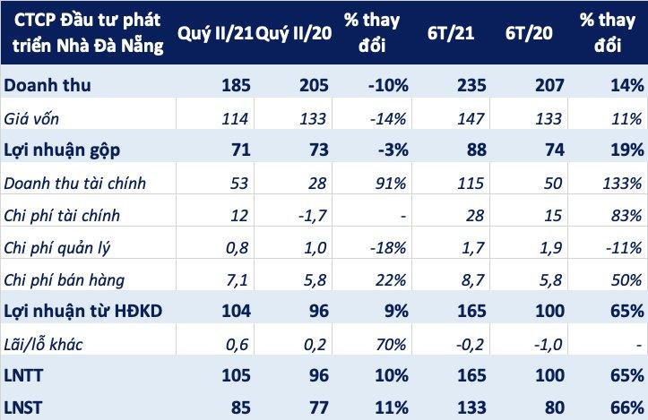 Lợi nhuận 6 tháng Nhà Đà Nẵng tăng 66% nhờ bàn giao Monarchy Block B và thu lợi đầu tư chứng khoán - Ảnh 1.