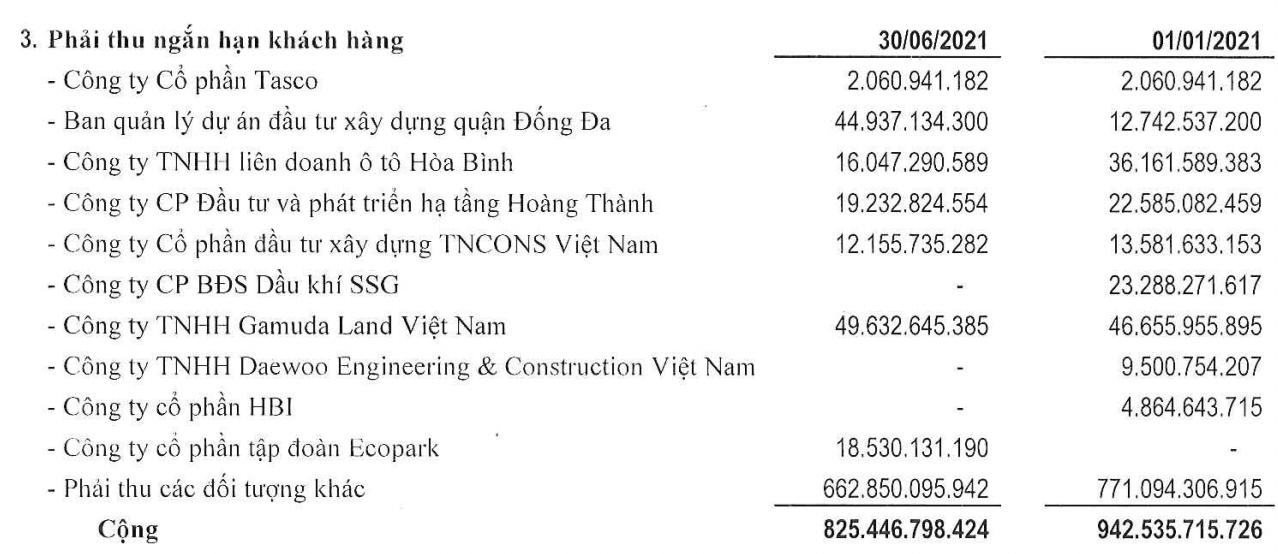 Phục Hưng Holdings vượt kế hoạch LNST cả năm nhờ lãi chậm thanh toán công trình - Ảnh 2.