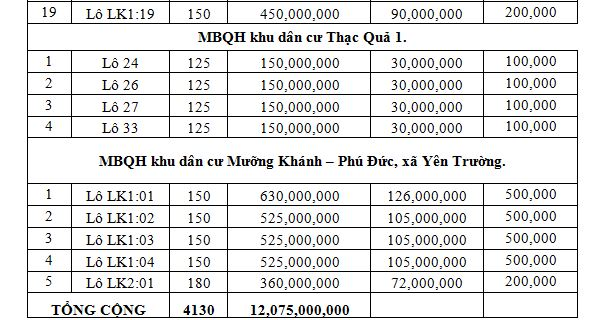Yên Định, Thanh Hóa sắp đấu giá 28 lô đất, khởi điểm từ 150 triệu đồng/lô - Ảnh 2.