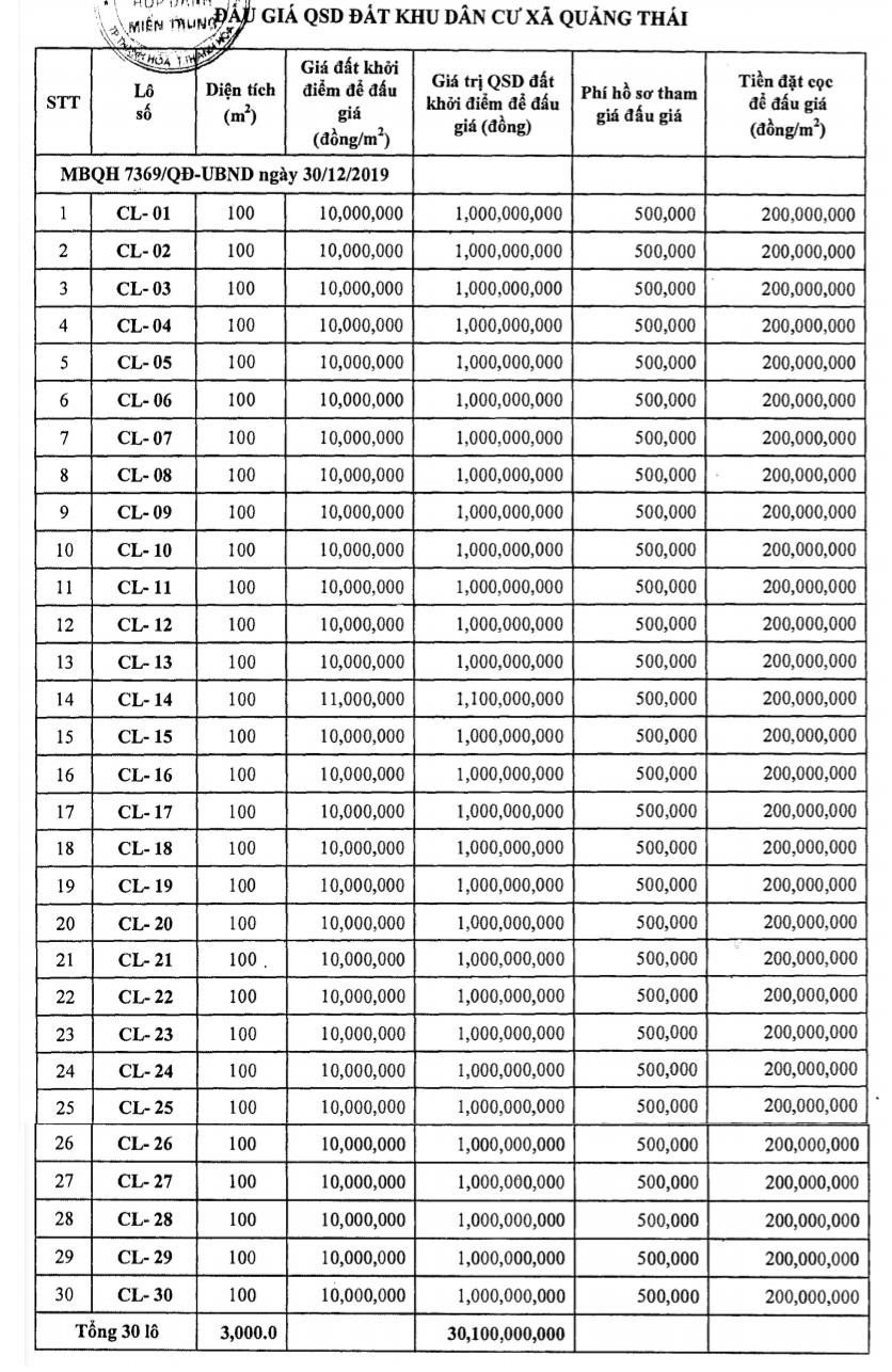 Thanh Hóa sắp đấu giá 84 lô đất tại Quảng Xương, khởi điểm từ 10 triệu đồng/m2 - Ảnh 1.