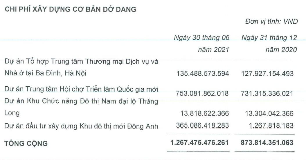 Chủ Trung tâm triển lãm Giảng Võ (VEF) báo lãi kỷ lục, có 3.700 tỷ đồng gửi ngân hàng - Ảnh 4.