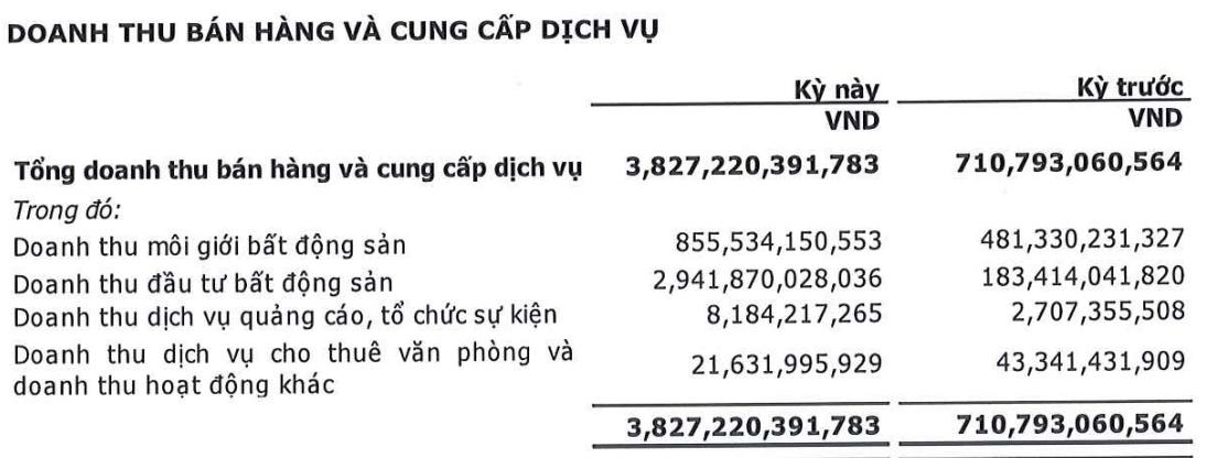 Lãi sau thuế Cenland tăng 81% nhờ thu gần 3.000 tỷ từ đầu tư bất động sản - Ảnh 2.