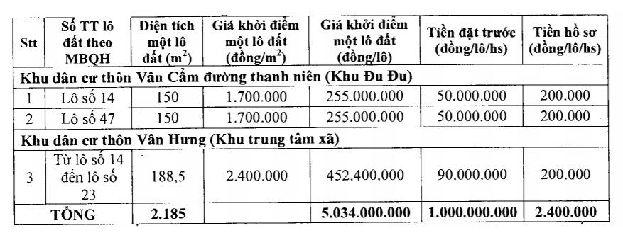 Hà Trung, Thanh Hóa sắp đấu giá 38 lô đất, khởi điểm 1,7 triệu đồng/m2 - Ảnh 1.
