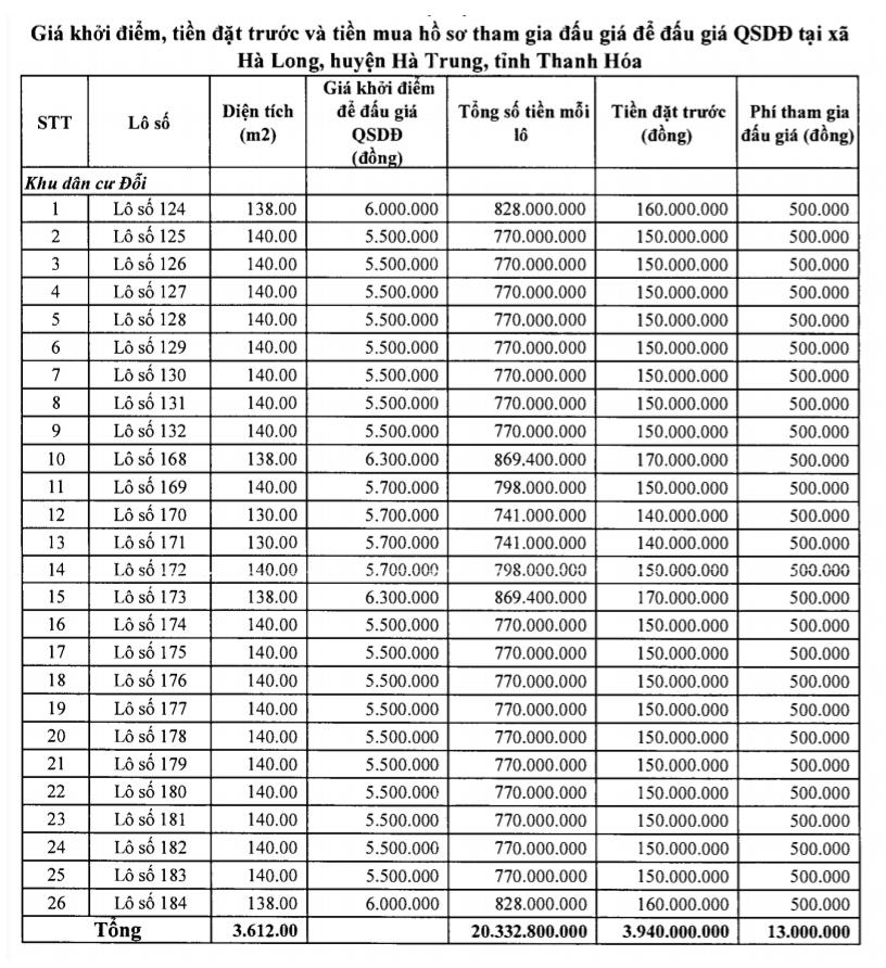 Hà Trung, Thanh Hóa sắp đấu giá 38 lô đất, khởi điểm 1,7 triệu đồng/m2 - Ảnh 2.