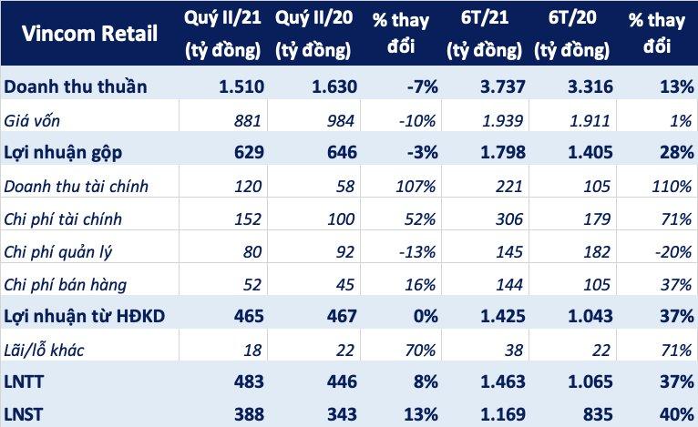 Vincom Retail báo lãi 6 tháng tăng 40%, giảm hơn 2.500 tỷ đồng nợ - Ảnh 2.