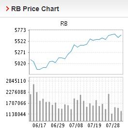 Giá thép xây dựng hôm nay 29/7: Thép thanh duy trì xu hướng tăng giá trên Sàn Thượng Hải - Ảnh 2.
