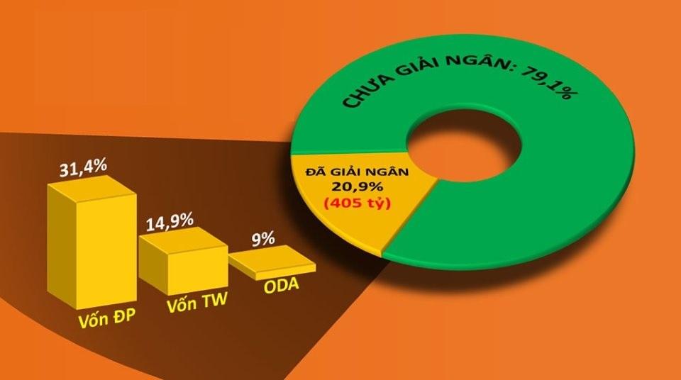 Tỉnh Đắk Nông sẽ cắt giảm vốn những dự án giải ngân chậm - Ảnh 2.
