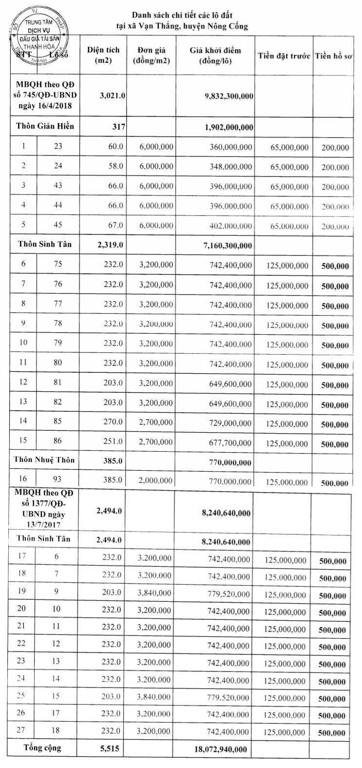 Nông Cống, Thanh Hóa sắp đấu giá 36 lô đất, khởi điểm từ 2 triệu đồng/m2 - Ảnh 2.