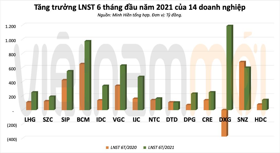 Những pha cán đích sớm của doanh nghiệp bất động sản sau nửa chặng đường 2021 - Ảnh 2.