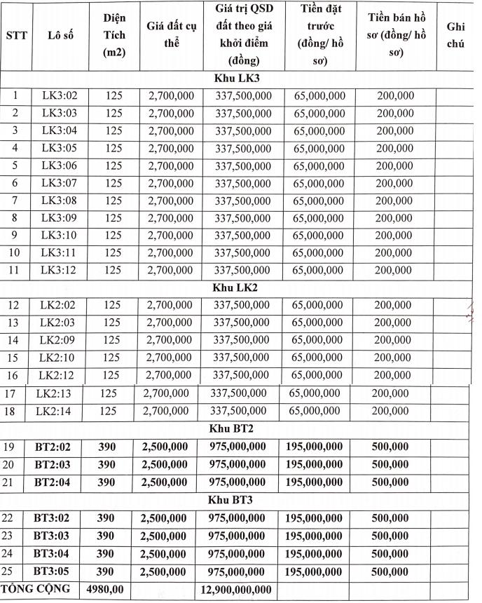 Yên Định, Thanh Hóa sắp đấu giá 25 lô đất, khởi điểm từ 337,5 triệu đồng/lô - Ảnh 1.