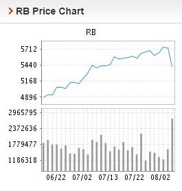Giá thép xây dựng hôm nay 3/8: Tiếp tục giảm mạnh trên Sàn Thượng Hải - Ảnh 2.