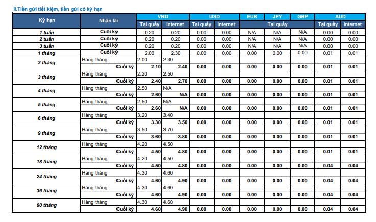 Lãi suất Ngân hàng Shinhan Bank cập nhật tháng 8/2021 - Ảnh 2.