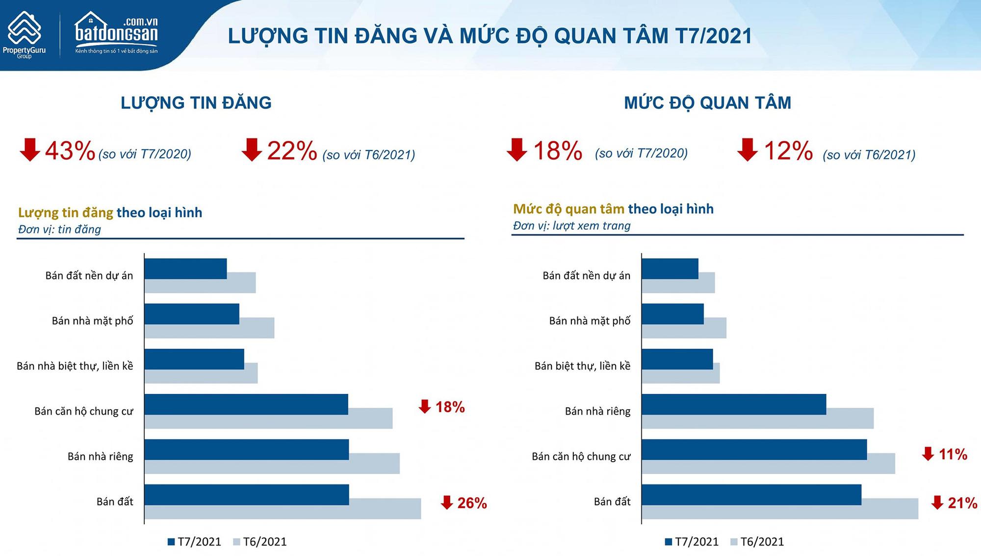 Covid-19 tác động tiêu cực lên thị trường, giá chung cư tại Hà Nội và TP HCM vẫn đi lên - Ảnh 1.